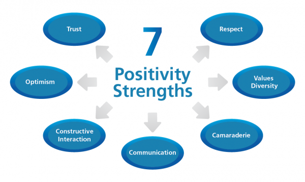 positivity-strengths